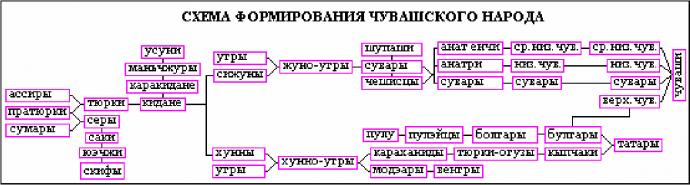 Схема формирования чувашского народа