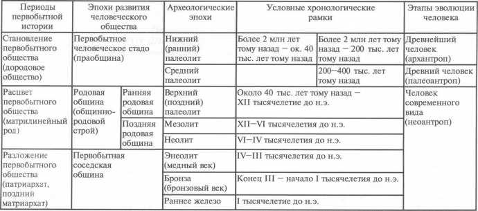 Таблица 1. Периодизация и хронология первобытной истории